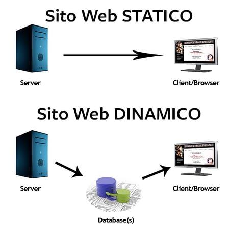 sito dinamico