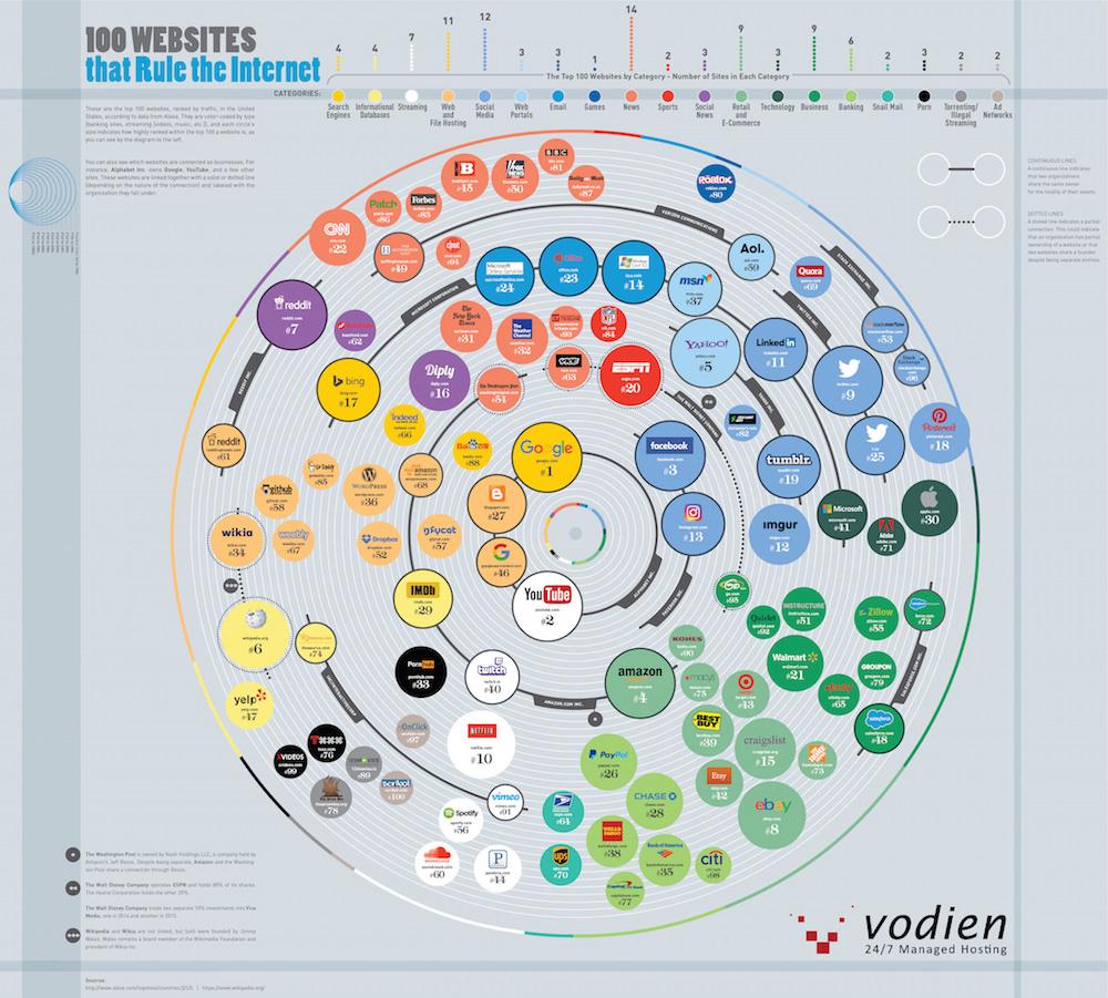 1489481985 100 websites rule internet 2